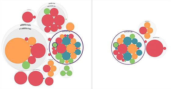 Datenblumen unserer Website: Die Visualisierung für diesen Artikel mit AddThis (links), und die einer beliebigen anderen Seite von prco.de (rechts).