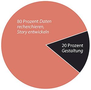 infografik-anteile-daten-story-gestaltung